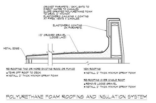 Spray Polyurethane Foam Roofing and Insulation