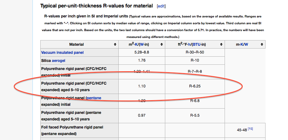 Wikipedia R-value of aged Polyurethane Foam 6.25